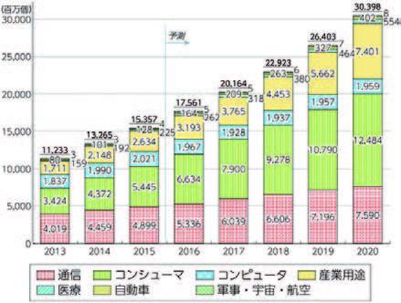 【出典】「平成 28 年版情報通信白書」(総務省)世界のIoTデバイス 数の推移及び予測(IHS Technology)