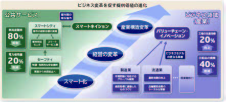 【出典】NECのIoTコンセプト