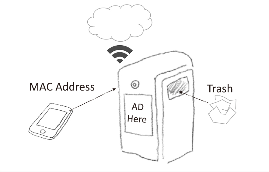 図 MACアドレスも集めるゴミ箱