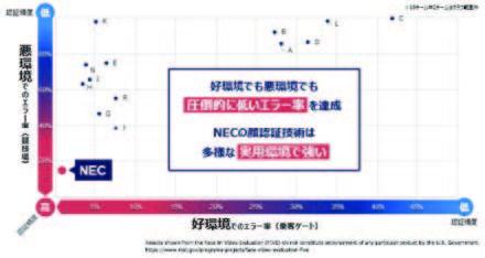 【出典】NECの顔認証技術開発の取り組み(顔認証NISTベンチマーク結果)